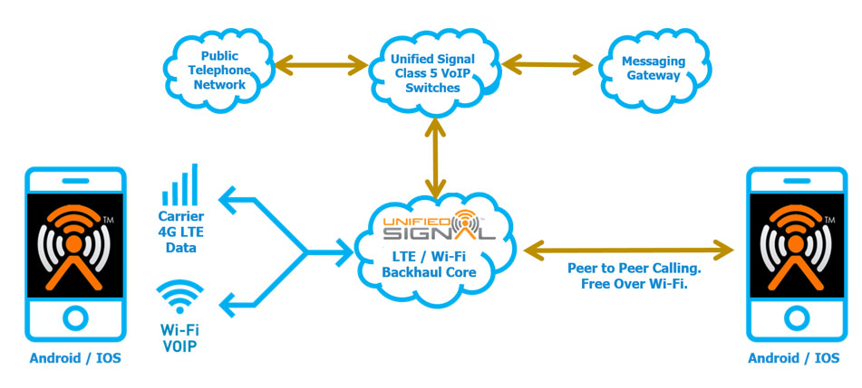 Unified Signal | Wi-Fi Calling Product Suite - A Convergence of